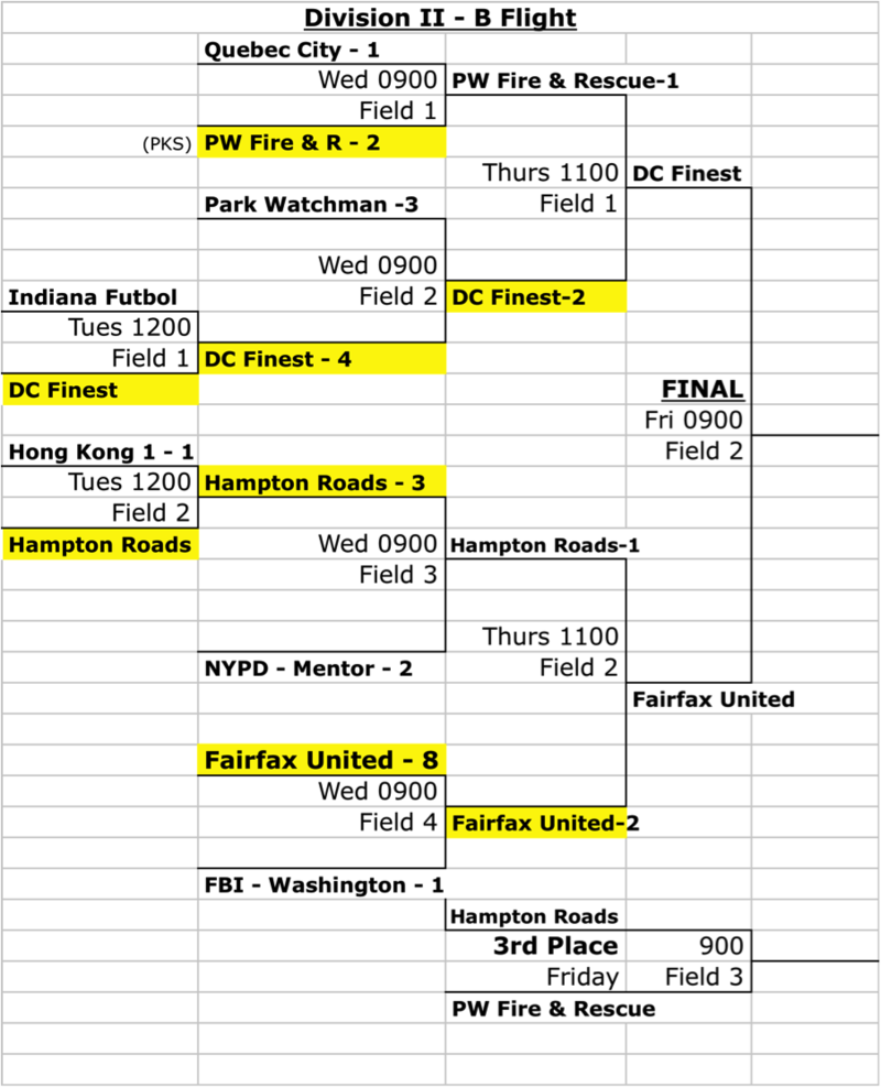 Thursday's Standings... FINAL and 3rd Place games are tomorrow for D1 and D2!!!!!  35+ will have their last game and the winners will be announced.