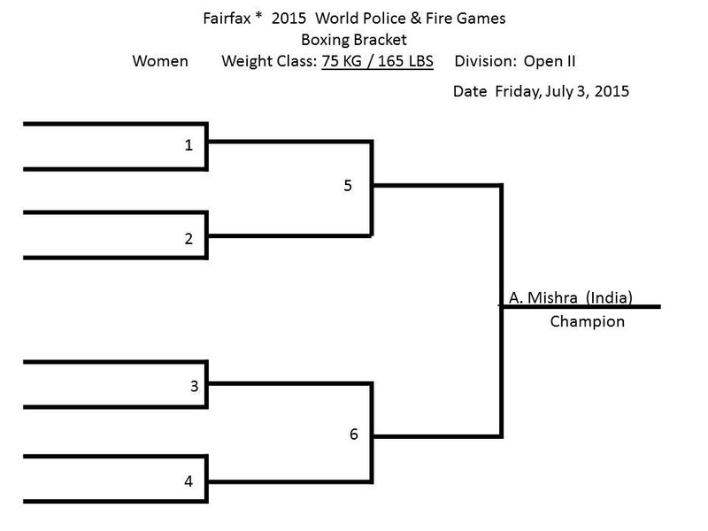 Here are the updated brackets.  There are 11 fighters who will be receiving Walk Over Gold Medals who are not on the Bout Card.  All medaling boxers are requested to be present, unless you have made prior notifications.  See you tomorrow.  call or email if you have any questions.  Bracket email 1 of 6.